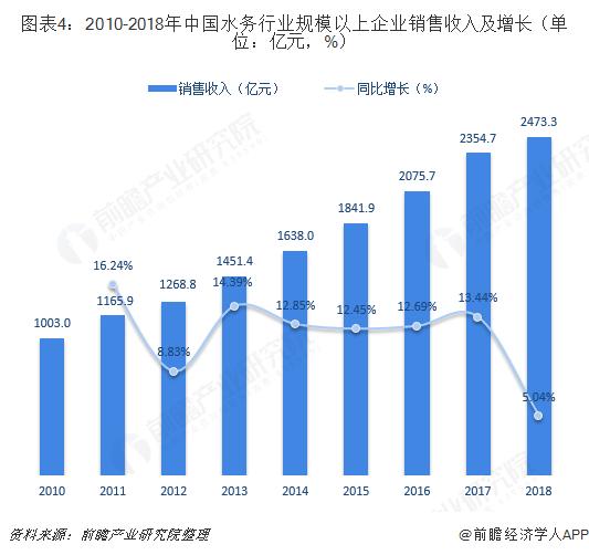 城市水质大排名 2018中国水务行业发展现状与趋势
