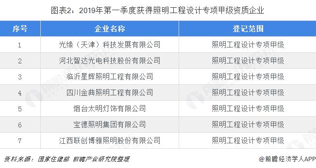 图表2:2019年第一季度获得照明工程设计专项甲级资质企业