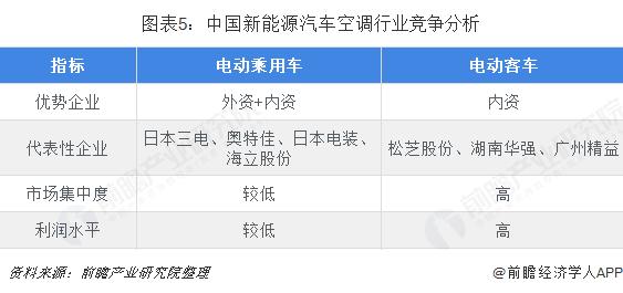 图表5:中国新能源汽车空调行业竞争分析
