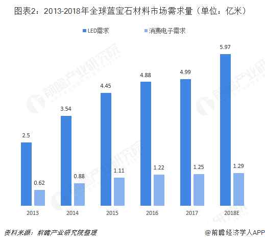 图表2:2013-2018年全球蓝宝石材料市场需求量(单位:亿米)