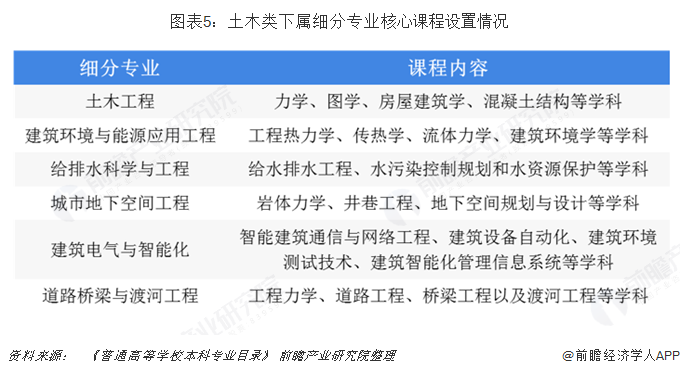 图表5:土木类下属细分专业核心课程设置情况