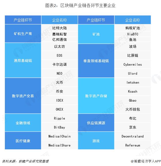 图表2:区块链产业链各环节主要企业