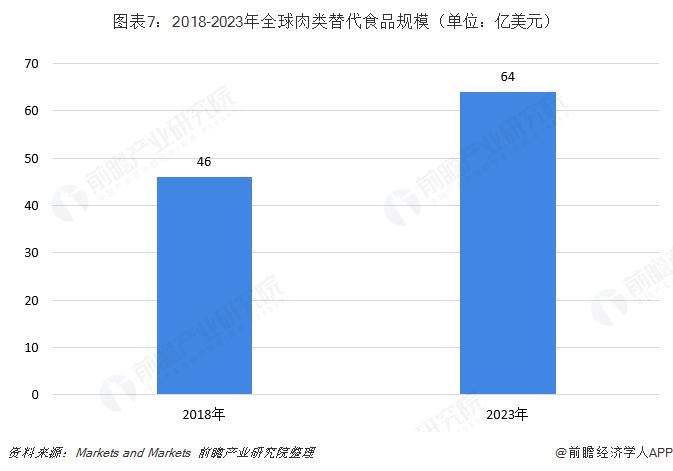 图表7:2018-2023年全球肉类替代食品规模(单位:亿美元)