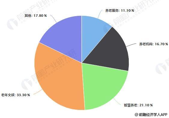 2018-2019年3月中国养老产业细分领域投资占比统计情况