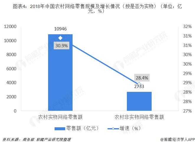图表4:2018年中国农村网络零售规模及增长情况(按是否为实物)(单位:亿元,%)