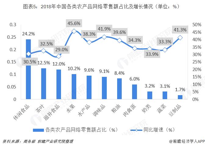 图表5:2018年中国各类农产品网络零售额占比及增长情况(单位:%)