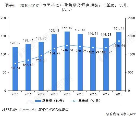 图表6:2010-2018年中国茶饮料零售量及零售额统计(单位:亿升,亿元)