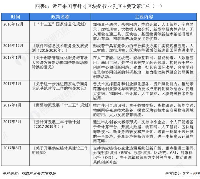 图表5:近年来国家针对区块链行业发展主要政策汇总(一)