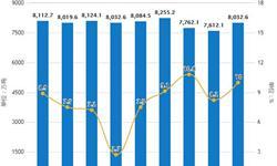 2019年前3月中国钢铁行业市场分析:粗钢产量超2.3亿吨,生铁产量接近1.95亿吨
