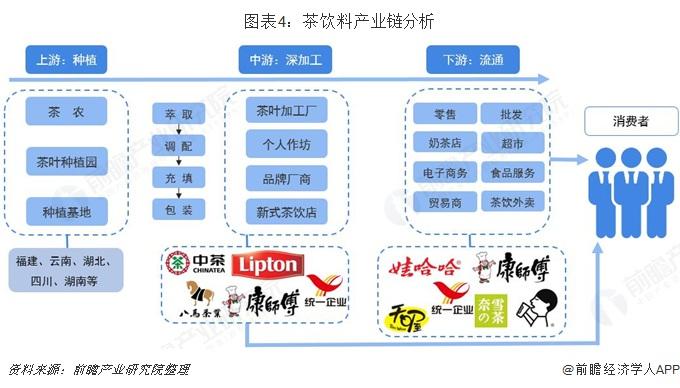 图表4:茶饮料产业链分析