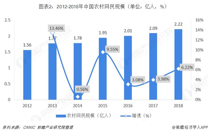 图表2:2012-2018年中国农村网民规模(单位:亿人,%)