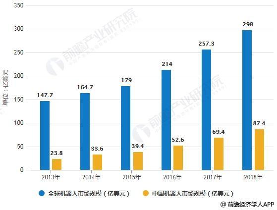 2013-2018年全球及中国机器人市场规模统计情况及预测