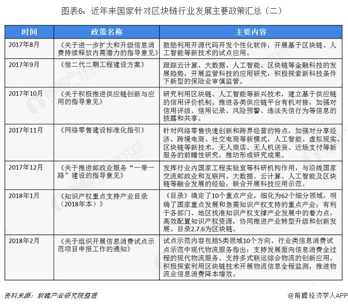 图表6:近年来国家针对区块链行业发展主要政策汇总(二)
