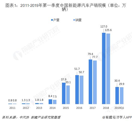 图表1:2011-2019年第一季度中国新能源汽车产销规模(单位:万辆)