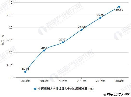 2013-2018年中国机器人产业规模占全球总规模比重统计情况及预测