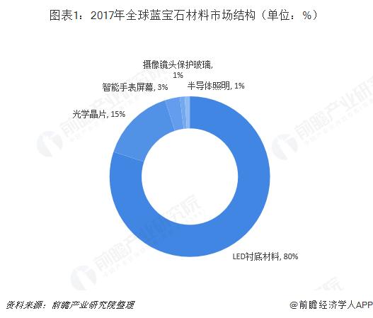 图表1:2017年全球蓝宝石材料市场结构(单位:%)