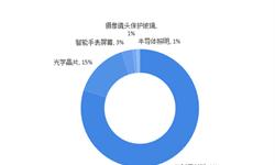 2018年蓝宝石行业细分市场现状与发展趋势分析 蓝宝石材料应用广泛【组图】