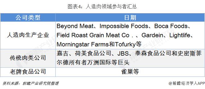 图表4:人造肉领域参与者汇总