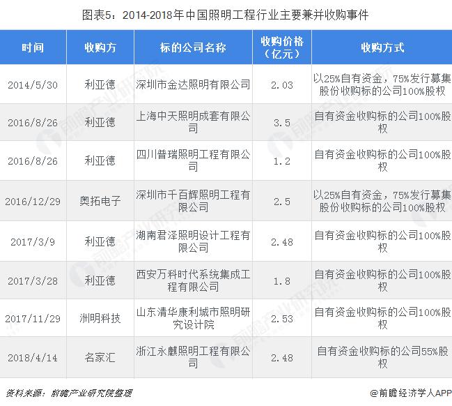图表5:2014-2018年中国照明工程行业主要兼并收购事件