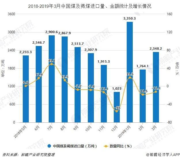 2018-2019年3月中国煤及褐煤进口量、金额统计及增长情况