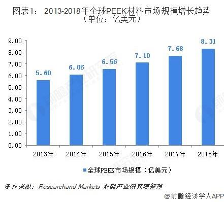 图表1: 2013-2018年全球PEEK材料市场规模增长趋势(单位:亿美元)