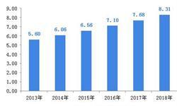 2018年全球PEEK行业发展现状和市场新葡萄京娱乐场手机版,欧洲仍是主战场【组图】