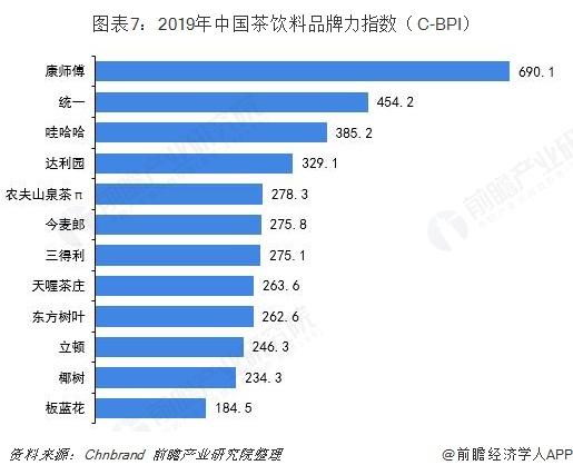 图表7:2019年中国茶饮料品牌力指数(C-BPI)