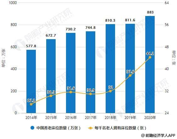 2014-2020年中国养老床位数量及每千名老人拥有床位数量统计情况