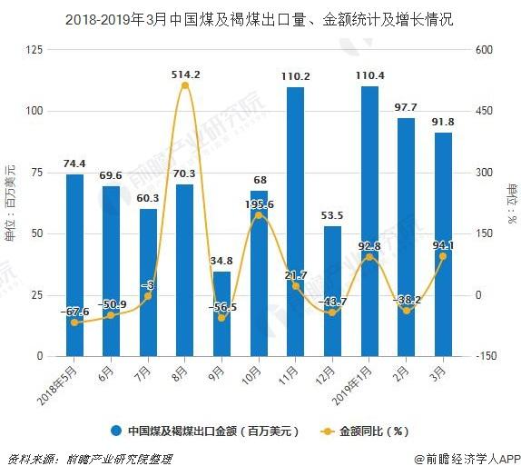 2018-2019年3月中国煤及褐煤出口量、金额统计及增长情况