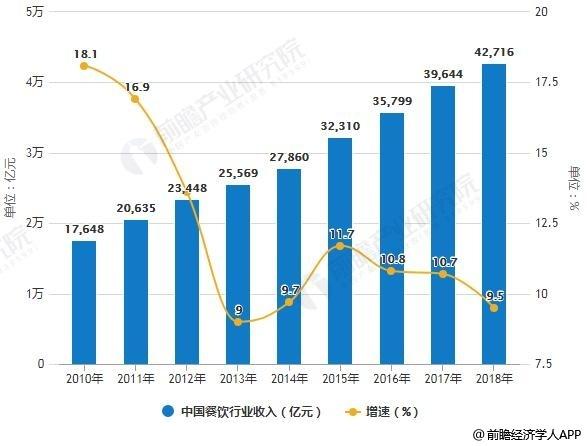 2010-2018年中国餐饮行业收入统计及增长情况