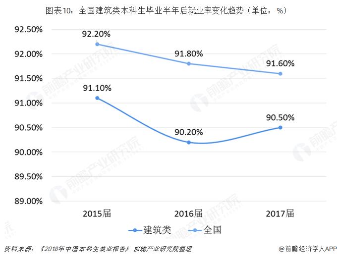 图表10:全国建筑类本科生毕业半年后就业率变化趋势(单位:%)