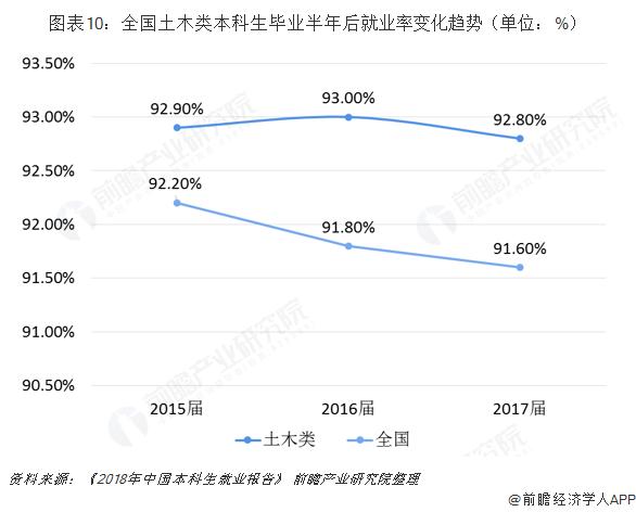 图表10:全国土木类本科生毕业半年后就业率变化趋势(单位:%)