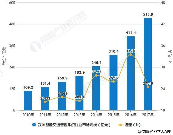 2010-2017年我国智能交通管理系统行业市场规模统计及增长情况