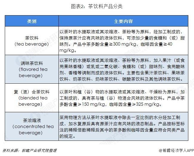 图表2:茶饮料产品分类