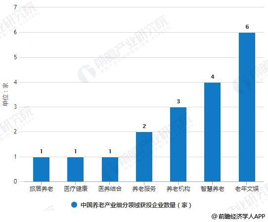 2018-2019年3月中国养老产业细分领域获投企业数量统计情况