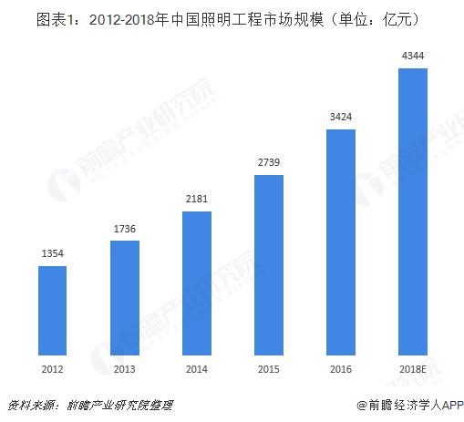 图表1:2012-2018年中国照明工程市场规模(单位:亿元)