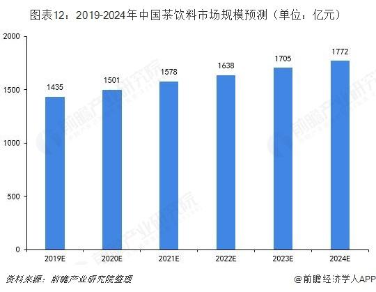 图表12:2019-2024年中国茶饮料市场规模预测(单位:亿元)