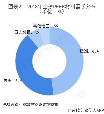 图表2: 2018年全球PEEK材料需求分布(单位:%)