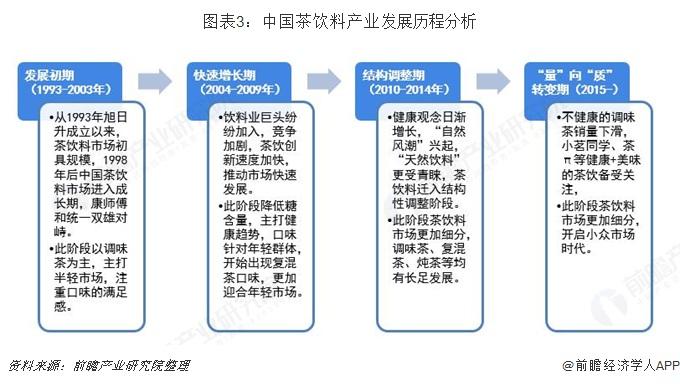 图表3:中国茶饮料产业发展历程分析