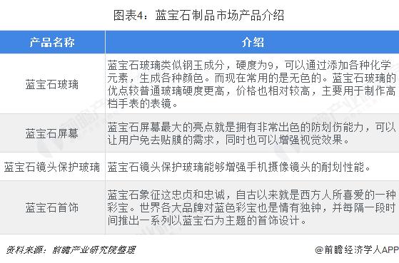 图表4:蓝宝石制品市场产品介绍