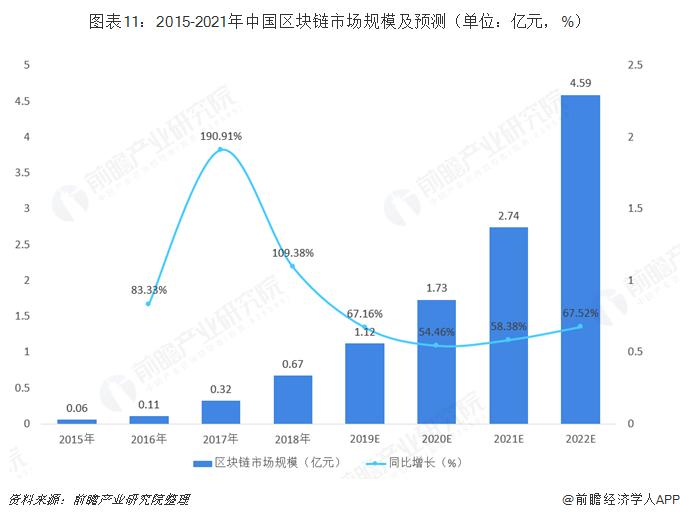 图表11:2015-2021年中国区块链市场规模及预测(单位:亿元,%)