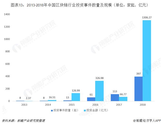 图表13:2013-2018年中国区块链行业投资事件数量及规模(单位:家起,亿元)