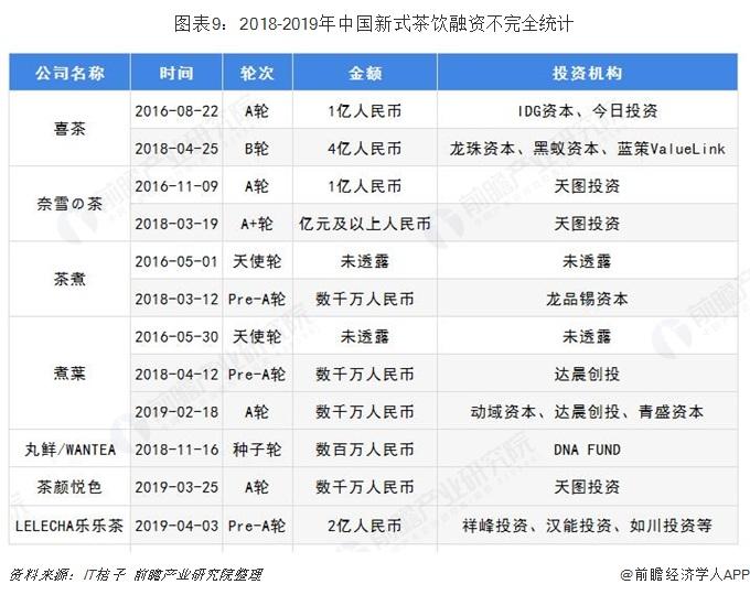 图表9:2018-2019年中国新式茶饮融资不完全统计