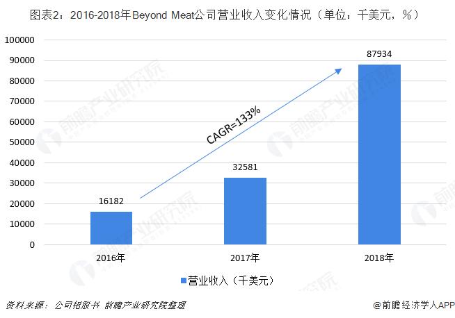 图表2:2016-2018年Beyond Meat公司营业收入变化情况(单位:千美元,%)