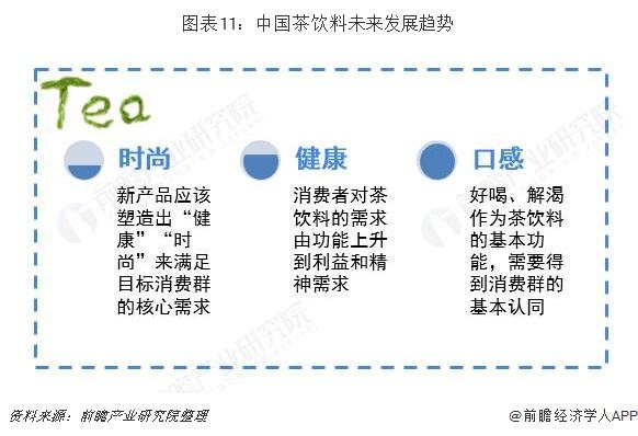 图表11:中国茶饮料未来发展趋势