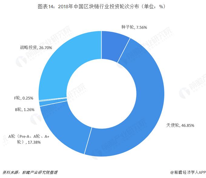 图表14:2018年中国区块链行业投资轮次分布(单位:%)