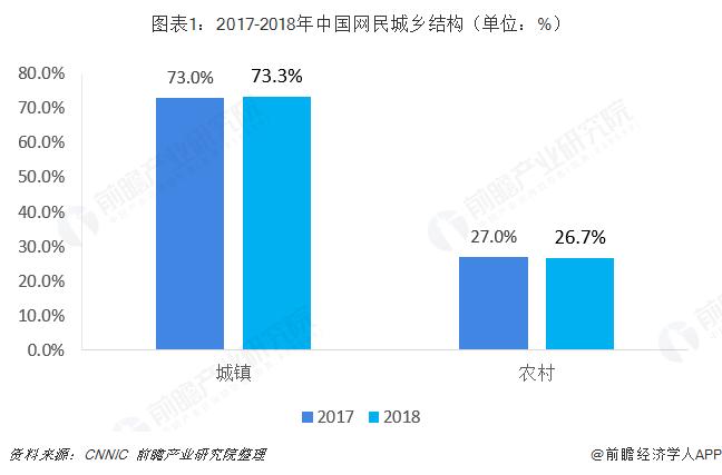 图表1:2017-2018年中国网民城乡结构(单位:%)