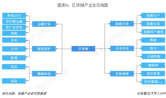 图表9:区块链产业生态地图