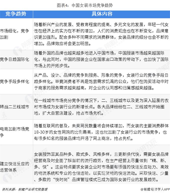 图表4:中国女装市场竞争趋势