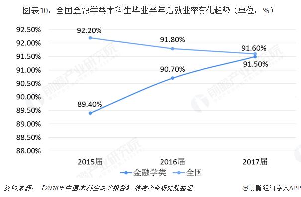 图表10:全国金融学类本科生毕业半年后就业率变化趋势(单位:%)